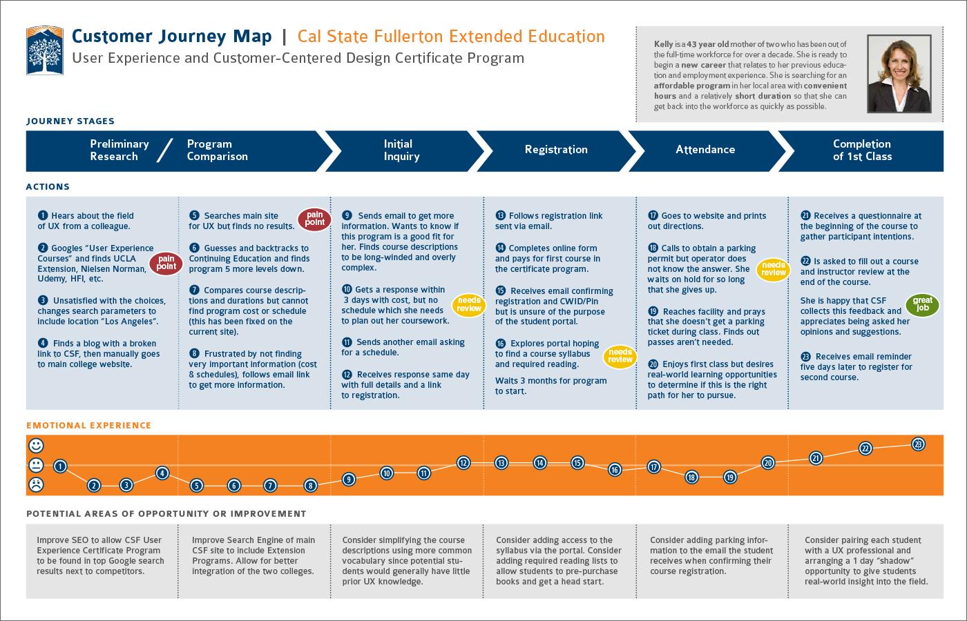 Student Journey Map for university program